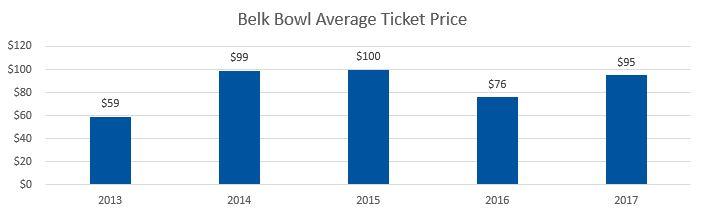 Belk Bowl Average Ticket Prices