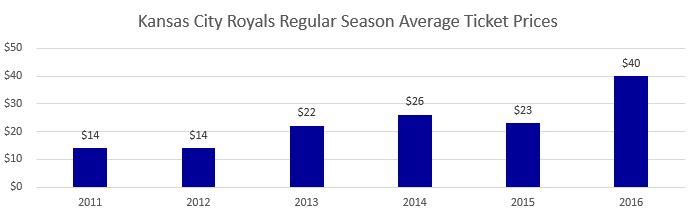 Kansas City Royals Regular Season Average Ticket Prices