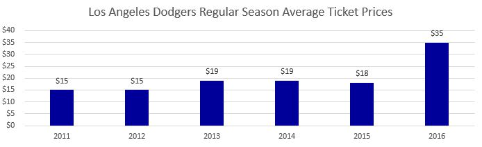 Los Angeles Dodgers Regular Season Average Ticket Prices