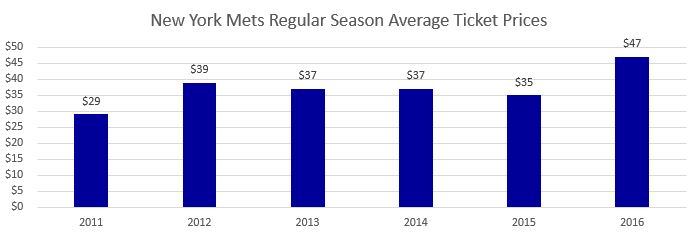 New York Mets Regular Season Average Ticket Prices
