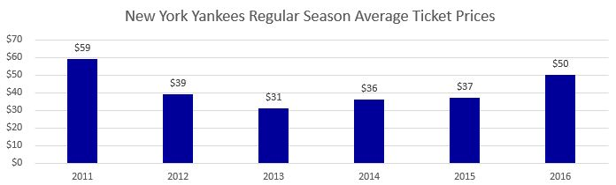 New York Yankees Regular Season Average Ticket Prices