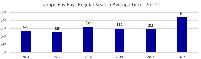 Tampa Bay Rays Regular Season Average Ticket Prices