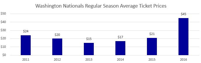 Washington Nationals Regular Season Average Ticket Prices