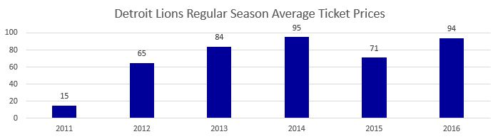Detroit Lions Regular Season Average Ticket Prices