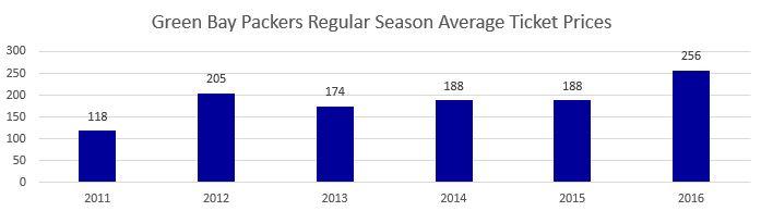 Green Bay Packers Regular Season Average Ticket Prices