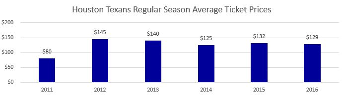 Houston Texans Regular Season Average Ticket Prices