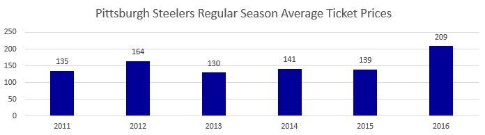 Pittsburgh Steelers Regular Season Average Ticket Prices